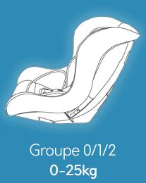 Sièges Groupe 0/1/2