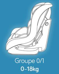 Sièges Groupe 0/1