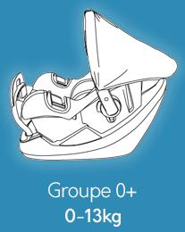 Sièges Groupe 0+